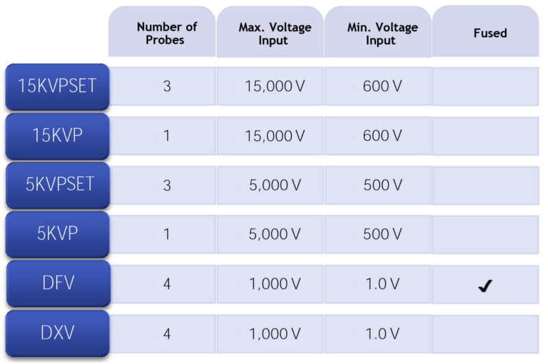 Voltage Probe Selection Chart